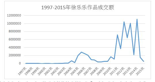 1997-2015徐乐乐作品成交额.png