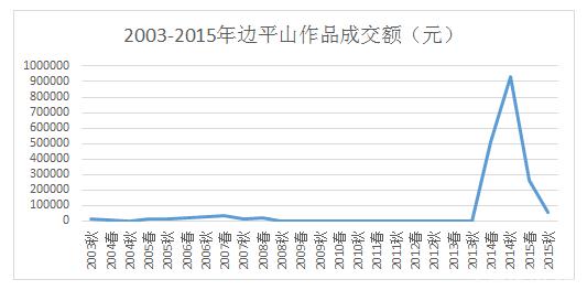 2003-2015边平山表格.png