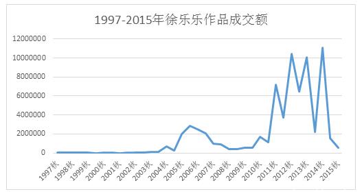 1997-2015徐乐乐作品成交额曲线.png